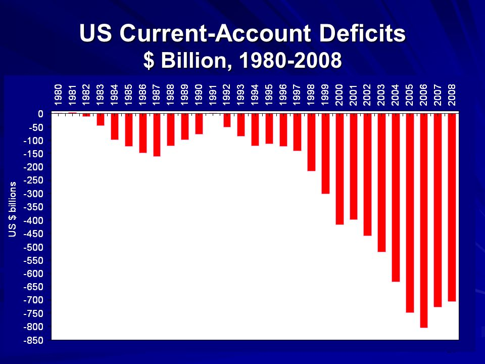 29 US Current-Account Deficits $ Billion, 1980-2008