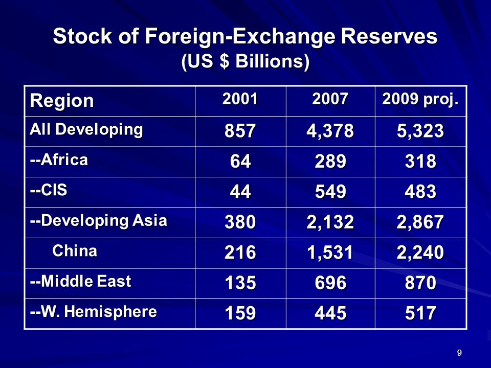 9 Stock of Foreign-Exchange Reserves (US $ Billions) Region20012007 2009 proj. All Developing 8574,3785,323 --Africa64289318 --CIS44549483 --Developin