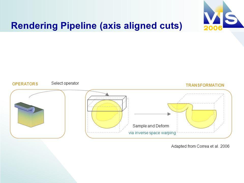 Rendering Pipeline (axis aligned cuts) Select operator Sample and Deform OPERATORS TRANSFORMATION Adapted from Correa et al.
