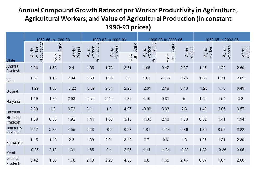 Annual Compound Growth Rates of per Worker Productivity in Agriculture, Agricultural Workers, and Value of Agricultural Production (in constant prices) State to to to to Agric worker Productivity Agric Agric Output Agric worker Productivity Agric workers Agric Agric worker Productivity Agric Agric output Agric worker Agric workers Agric output work ers Outp ut work ers Andhra Pradesh Bihar Gujarat Haryana Haryana Himachal Pradesh Jammu & Kashmir Karnataka Kerala Madhya Pradesh