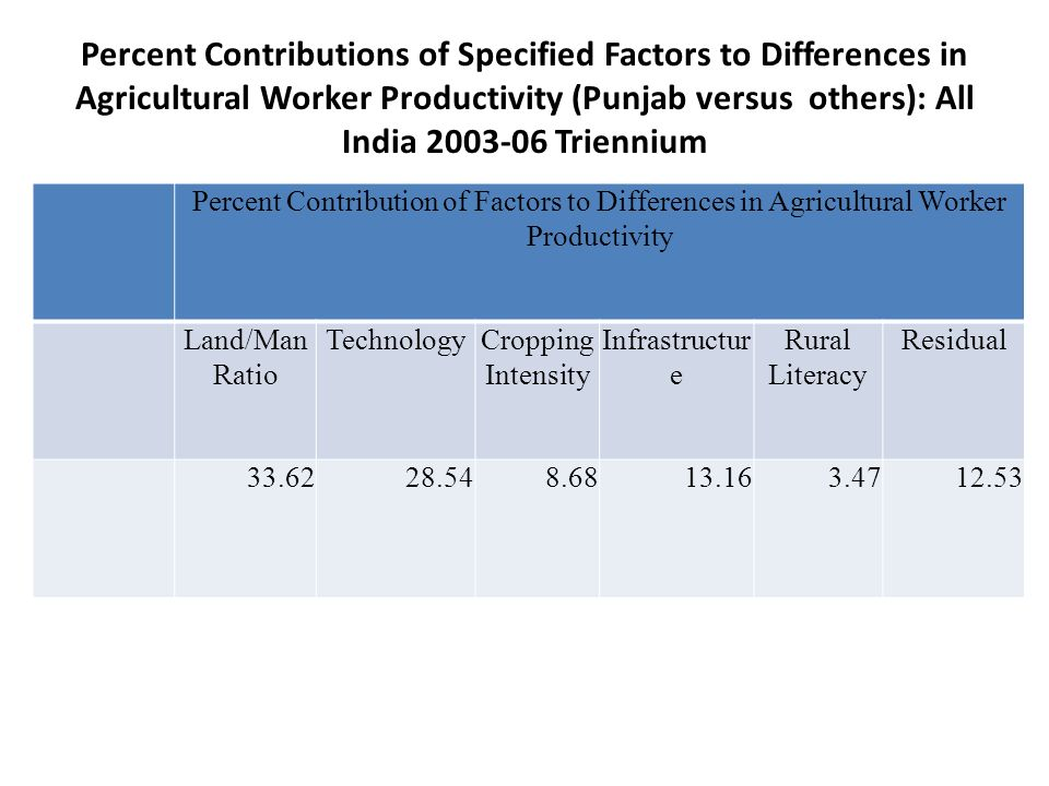 Percent Contributions of Specified Factors to Differences in Agricultural Worker Productivity (Punjab versus others): All India Triennium Percent Contribution of Factors to Differences in Agricultural Worker Productivity Land/Man Ratio TechnologyCropping Intensity Infrastructur e Rural Literacy Residual