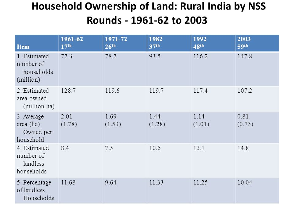 Household Ownership of Land: Rural India by NSS Rounds to 2003 Item th th th th th 1.