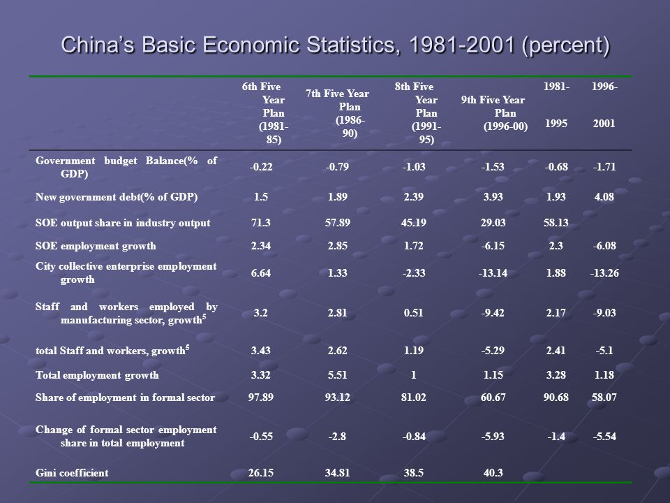 Chinas Basic Economic Statistics, (percent) 6th Five Year Plan ( ) 7th Five Year Plan ( ) 8th Five Year Plan ( ) 9th Five Year Plan ( ) Government budget Balance(% of GDP) New government debt(% of GDP) SOE output share in industry output SOE employment growth City collective enterprise employment growth Staff and workers employed by manufacturing sector, growth total Staff and workers, growth Total employment growth Share of employment in formal sector Change of formal sector employment share in total employment Gini coefficient