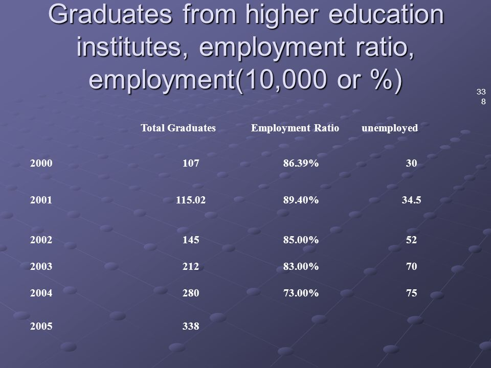 Graduates from higher education institutes, employment ratio, employment(10,000 or %) 33 8 Total GraduatesEmployment Ratiounemployed % % % % %