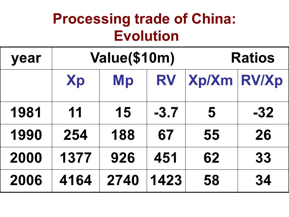Processing trade of China: Evolution year Value($10m) Ratios XpMpRVXp/XmRV/Xp