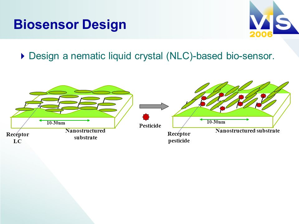 Biosensor Design Design a nematic liquid crystal (NLC)-based bio-sensor. 10-30nm Nanostructured substrate Receptor LC 10-30nm Nanostructured substrate