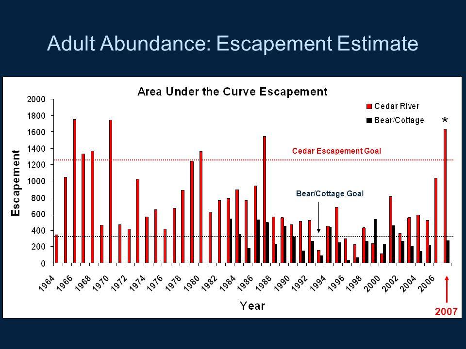 Adult Abundance: Escapement Estimate 2007 Cedar Escapement Goal Bear/Cottage Goal