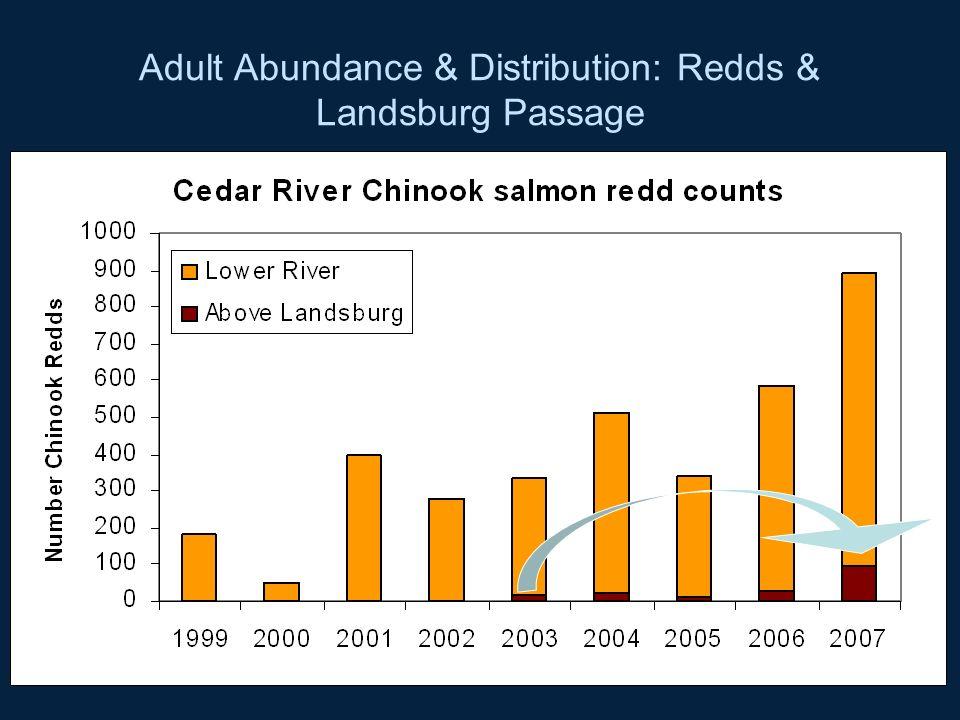 Adult Abundance & Distribution: Redds & Landsburg Passage Escapement graphs