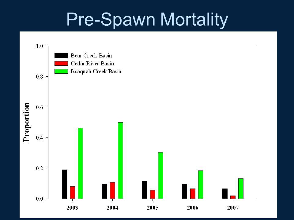 Pre-Spawn Mortality