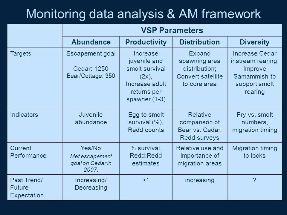 Monitoring data analysis & AM framework Evaluation of vsp parameters compared to targets VSP Parameters AbundanceProductivityDistributionDiversity Tar