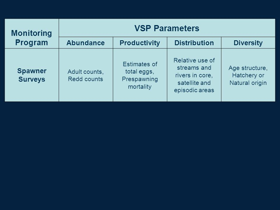 Monitoring Program VSP Parameters AbundanceProductivityDistributionDiversity Spawner Surveys Adult counts, Redd counts Estimates of total eggs, Prespa