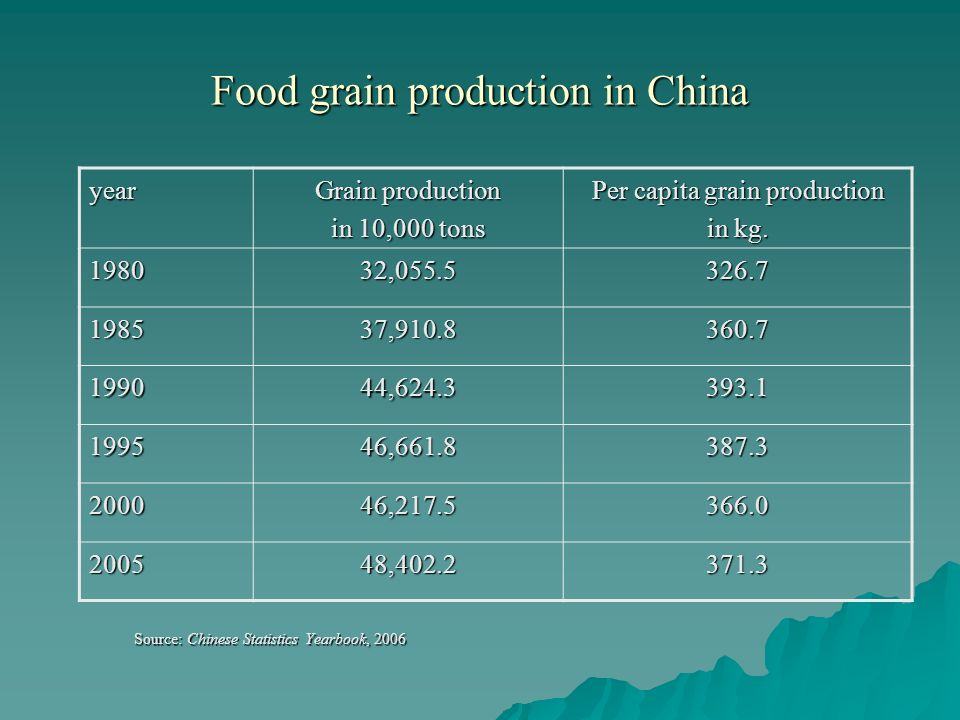 Food grain production in China Source: Chinese Statistics Yearbook, 2006 year Grain production in 10,000 tons Per capita grain production in kg.