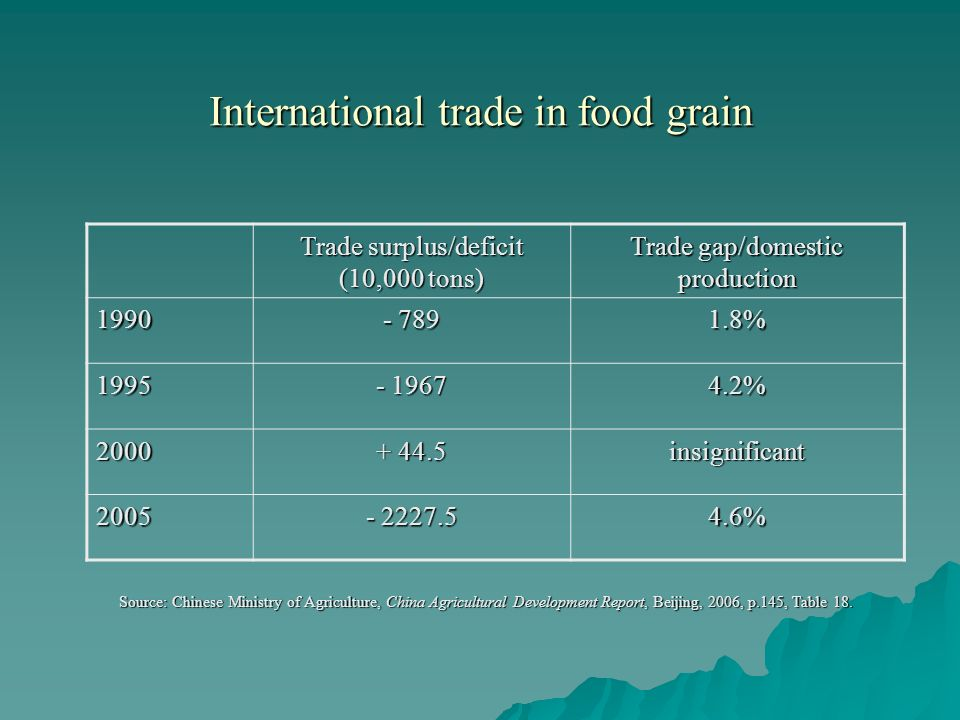 International trade in food grain Source: Chinese Ministry of Agriculture, China Agricultural Development Report, Beijing, 2006, p.145, Table 18.