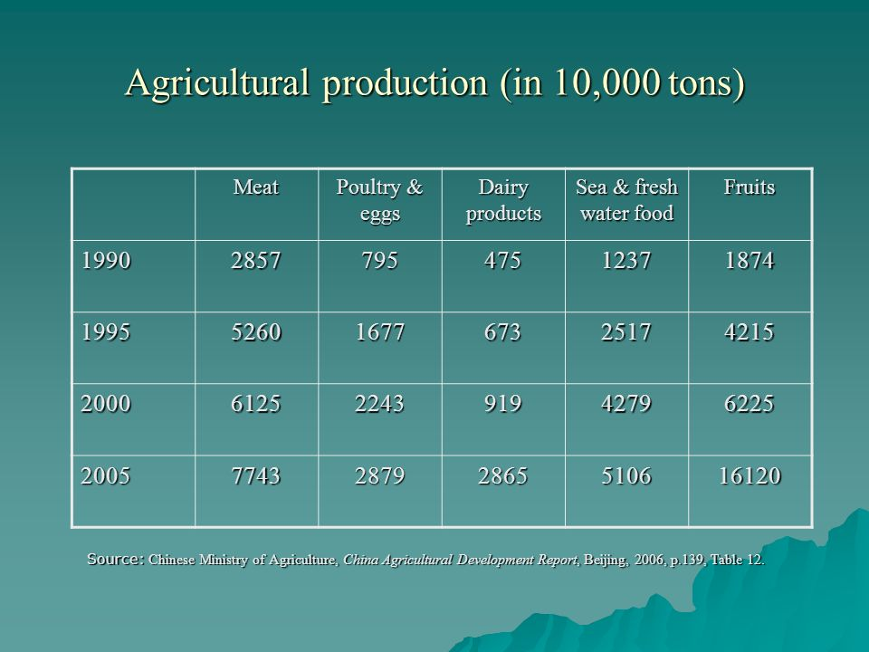 Agricultural production (in 10,000 tons) Source: Chinese Ministry of Agriculture, China Agricultural Development Report, Beijing, 2006, p.139, Table 12.