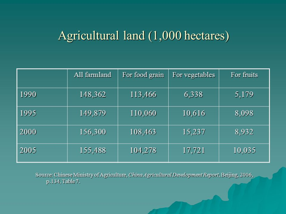 Agricultural land (1,000 hectares) Source: Chinese Ministry of Agriculture, China Agricultural Development Report, Beijing, 2006, p.134, Table 7.