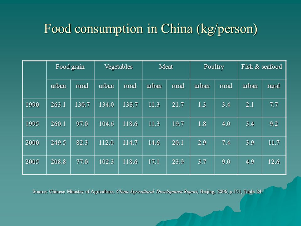 Food consumption in China (kg/person) Source: Chinese Ministry of Agriculture, China Agricultural Development Report, Beijing, 2006, p.151, Table 24.