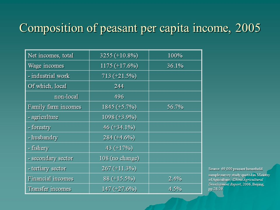 Composition of peasant per capita income, 2005 Source: 69,000 peasant household sample survey study quoted in Ministry of Agriculture, China Agricultu