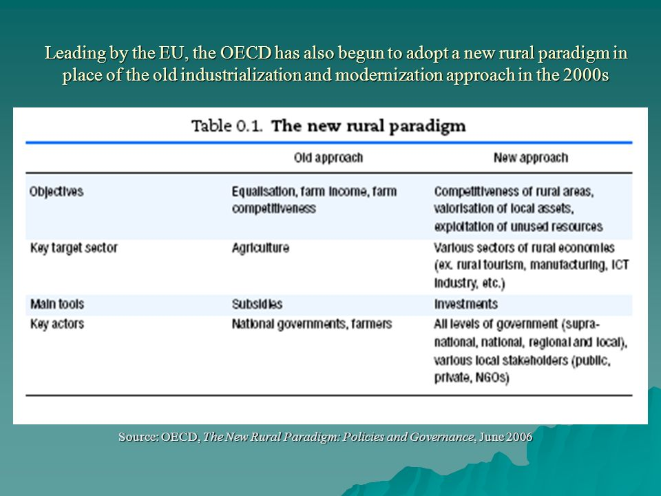 Leading by the EU, the OECD has also begun to adopt a new rural paradigm in place of the old industrialization and modernization approach in the 2000s Source: OECD, The New Rural Paradigm: Policies and Governance, June 2006