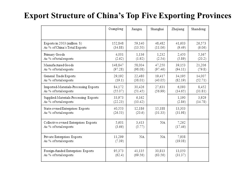 Export Structure of Chinas Top Five Exporting Provinces Guangdong JiangsuShanghaiZhejiangShandong Exports in 2003 (million $) As % of China s Total Exports 152,848 (34.88) 59,140 (13.50) 48,482 (11.06) 41,603 (9.49) 26,573 (6.06) Primary Goods As % of total exports 4,001 (2.62) 1,136 (1.92) 1,232 (2.54) 2,450 (5.89) 5,367 (20.2) Manufactured Goods As % of total exports 148,847 (97.28) 58,004 (98.08) 47,250 (97.46) 39,153 (94.11) 21,206 (79.8) General Trade Exports As % of total exports 29,192 (19.1) 22,480 (38.01) 19,417 (40.05) 34,195 (82.19) 14,007 (52.71) Imported-Materials-Processing Exports As % of total exports 84,172 (55.07) 30,426 (51.45) 27,631 (56.99) 6,093 (14.65) 8,452 (31.81) Supplied-Materials-Processing Exports As % of total exports 33,973 (22.23) 6,162 (10.42) 1,190 (2.86) 3,929 (14.78) State-owned Enterprises Exports As % of total exports 40,553 (26.53) 12,186 (20.6) 15,188 (31.33) 13,303 (31.98) Collective-owned Enterprises Exports As % of total exports 5,601 (3.66) 3,413 (5.77) NA7,262 (17.46) Private Enterprises Exports As % of total exports 11,299 (7.39) NA 7,938 (19.08) Foreign-funded Enterprises Exports As % of total exports 95,373 (62.4) 41,135 (69.56) 30,813 (63.56) 13,050 (31.37)
