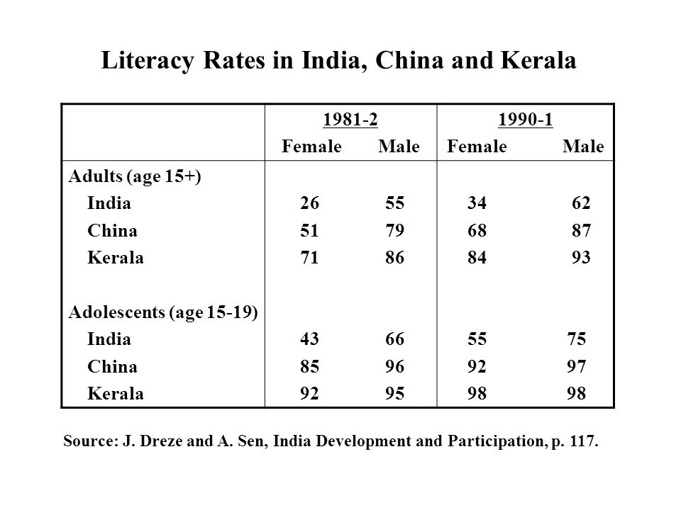 Female Male Female Male Adults (age 15+) India China Kerala Adolescents (age 15-19) India China Kerala Literacy Rates in India, China and Kerala Source: J.