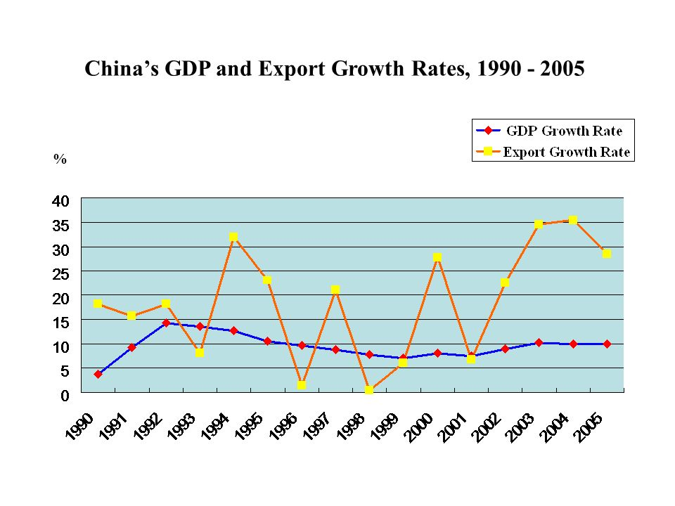 Chinas GDP and Export Growth Rates, %
