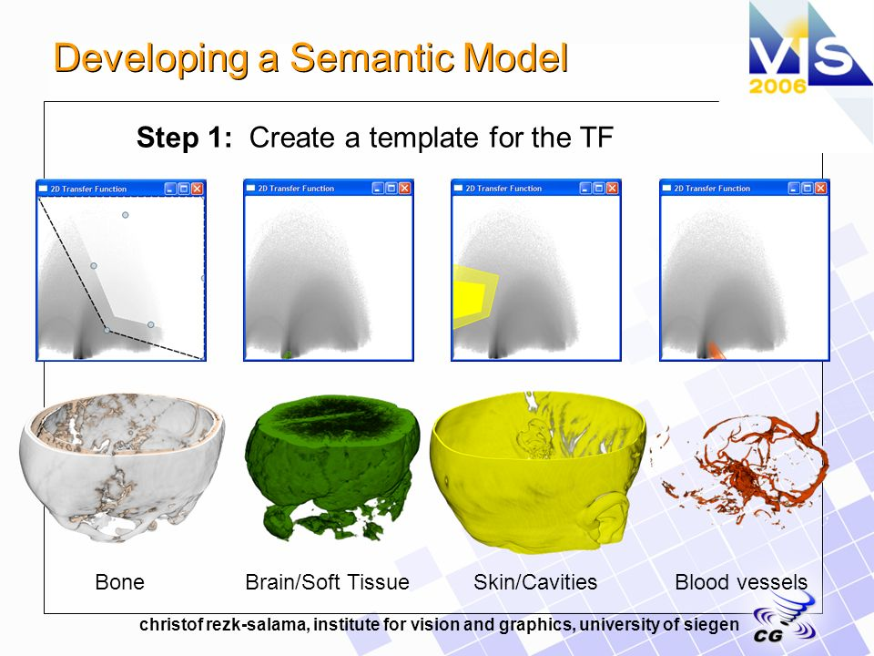 christof rezk-salama, institute for vision and graphics, university of siegen Bone Step 1: Create a template for the TF Brain/Soft TissueSkin/CavitiesBlood vessels Developing a Semantic Model