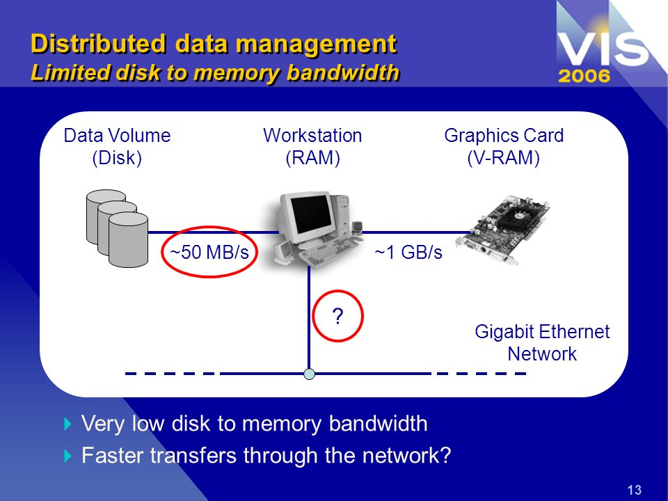 13 Very low disk to memory bandwidth Faster transfers through the network? ? Distributed data management Limited disk to memory bandwidth Graphics Car