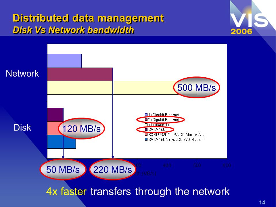 14 4x faster transfers through the network 50 MB/s Network Disk 220 MB/s Distributed data management Disk Vs Network bandwidth 120 MB/s500 MB/s