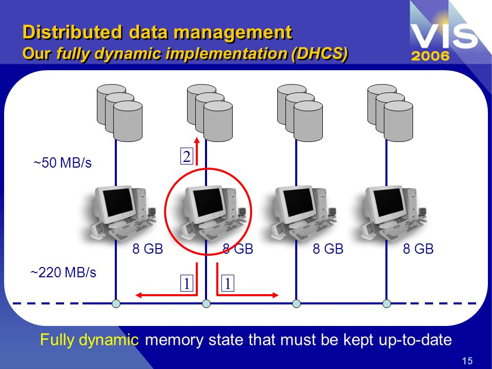 15 Fully dynamic memory state that must be kept up-to-date ~50 MB/s ~220 MB/s 11 2 Distributed data management Our fully dynamic implementation (DHCS)