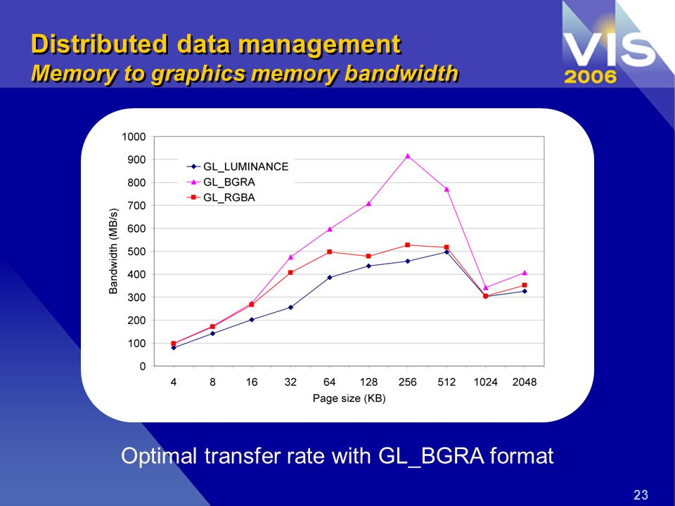 23 Optimal transfer rate with GL_BGRA format Distributed data management Memory to graphics memory bandwidth