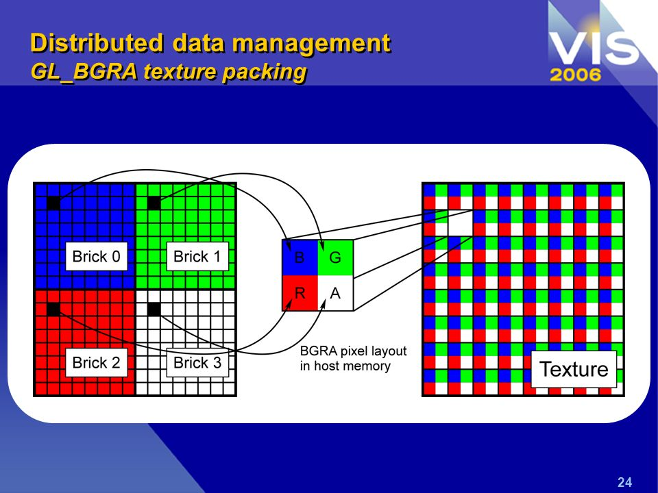 24 Distributed data management GL_BGRA texture packing