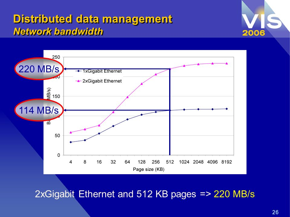 26 2xGigabit Ethernet and 512 KB pages => 220 MB/s 220 MB/s114 MB/s Distributed data management Network bandwidth