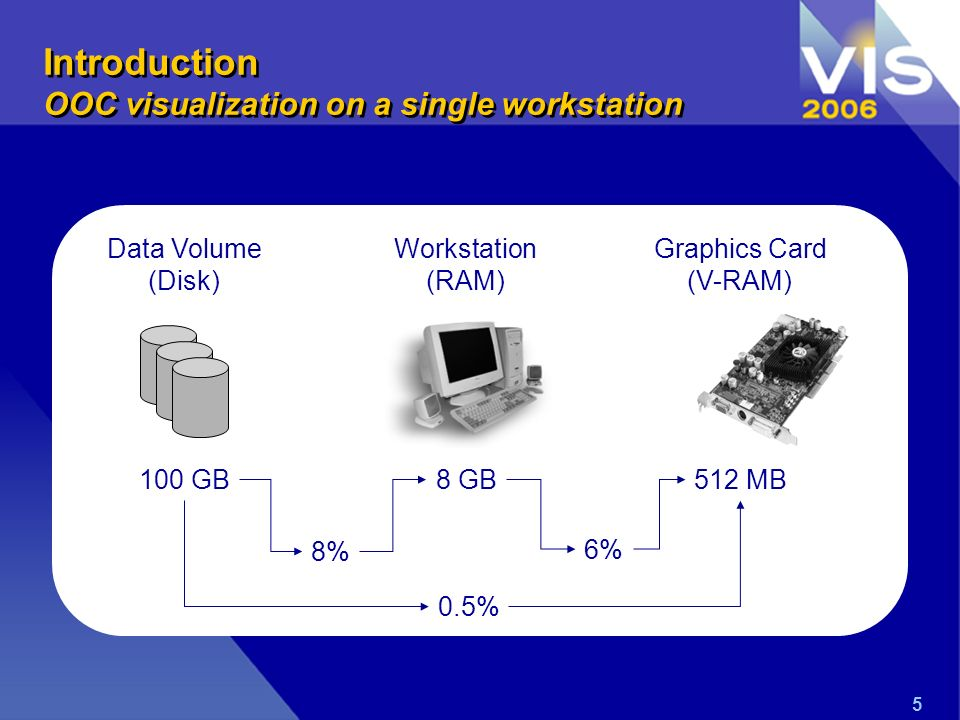 5 Introduction OOC visualization on a single workstation 8% 6% 0.5% 100 GB Data Volume (Disk) 512 MB Graphics Card (V-RAM) 8 GB Workstation (RAM)