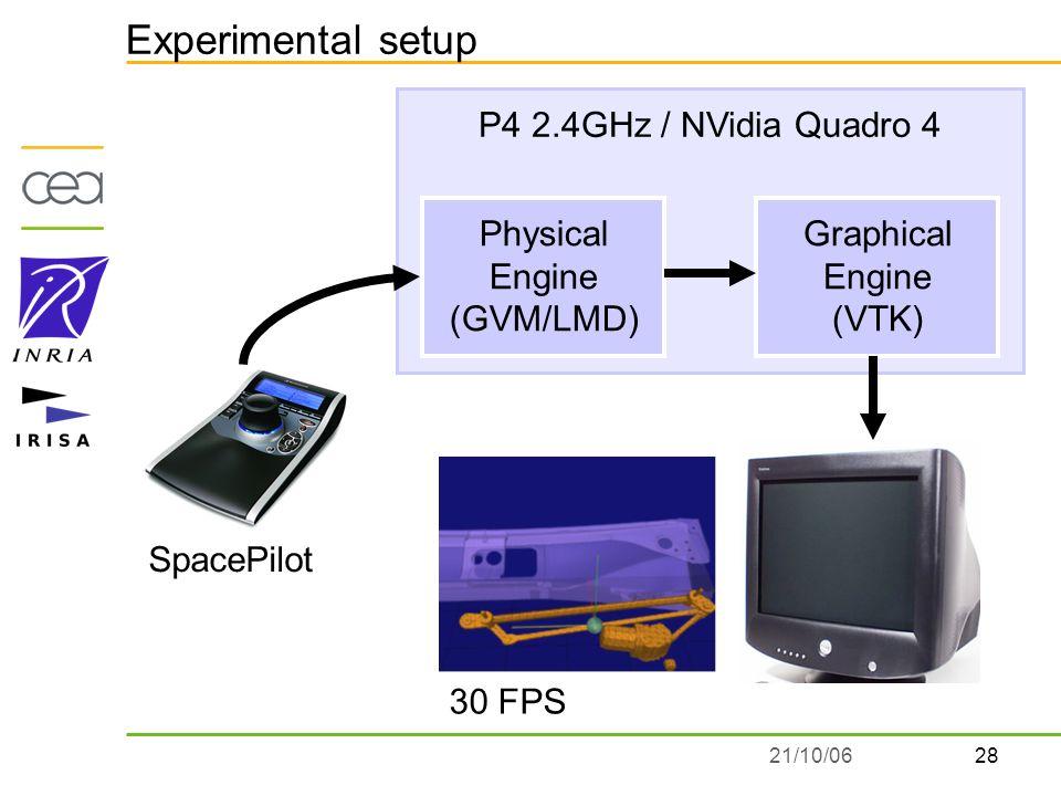 2821/10/06 Experimental setup SpacePilot Physical Engine (GVM/LMD) Graphical Engine (VTK) P4 2.4GHz / NVidia Quadro 4 30 FPS