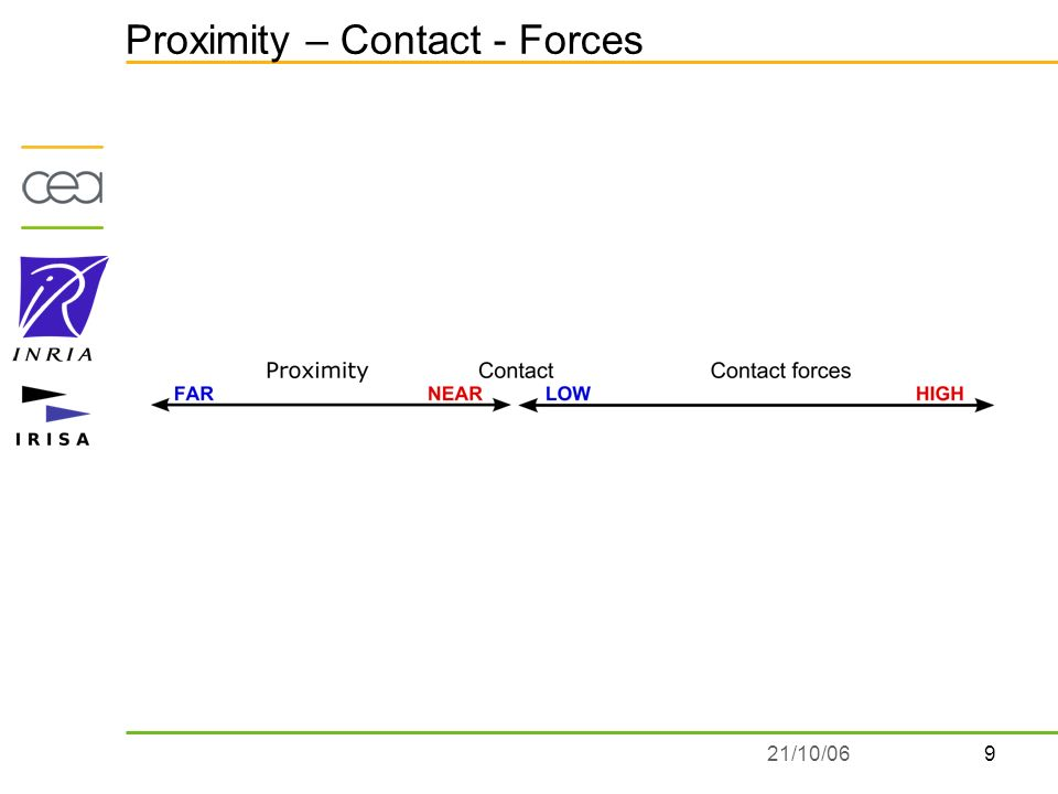 921/10/06 Proximity – Contact - Forces
