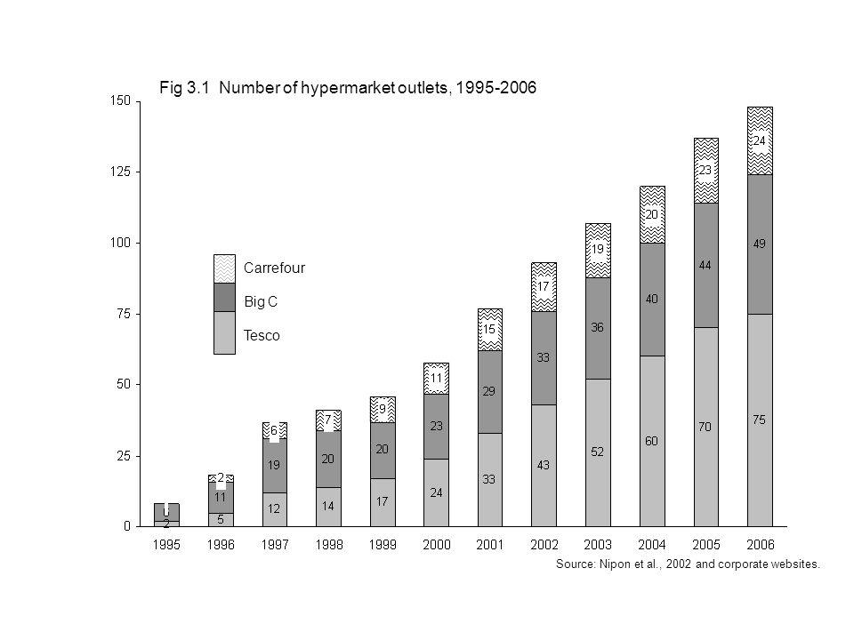 Source: Nipon et al., 2002 and corporate websites.