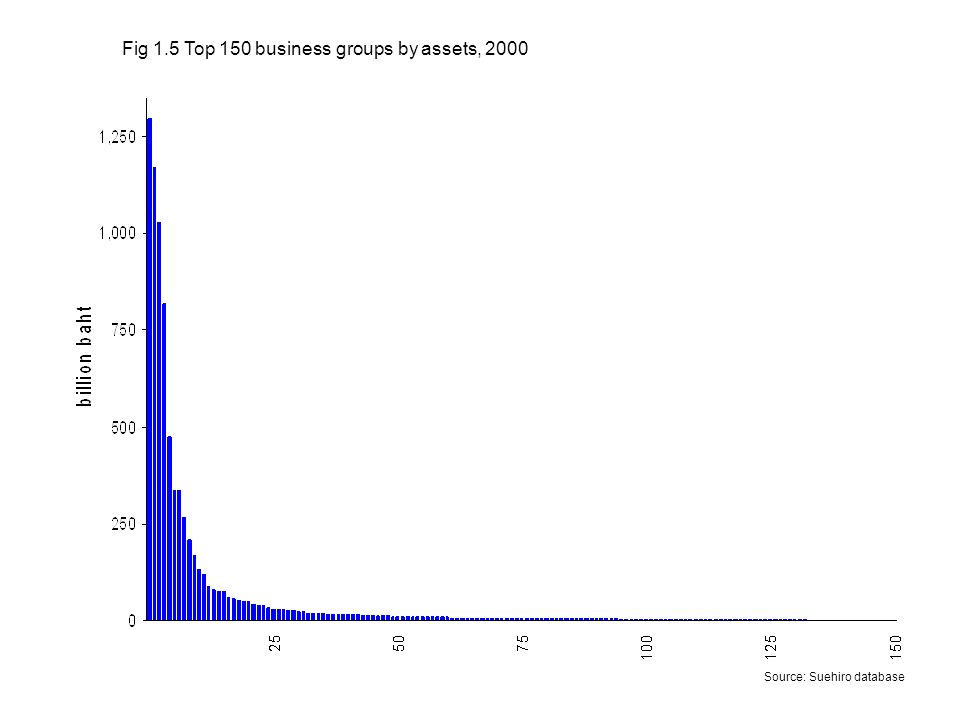 Source: Suehiro database Fig 1.5 Top 150 business groups by assets, 2000