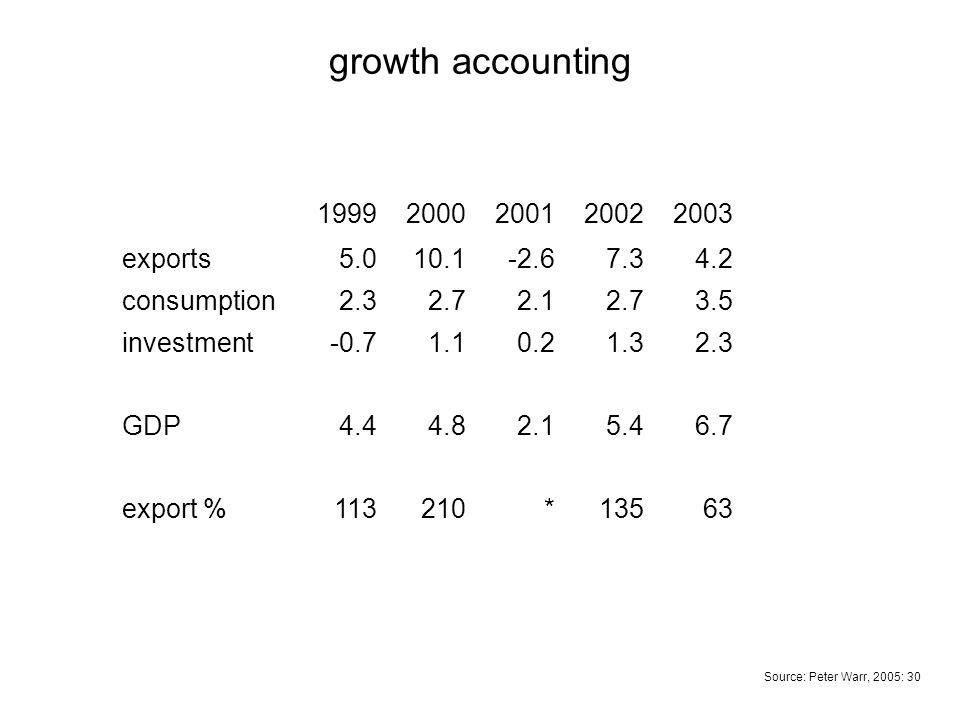19992000200120022003 exports5.010.1-2.67.34.2 consumption2.32.72.12.73.5 investment-0.71.10.21.32.3 GDP4.44.82.15.46.7 export %113210*13563 growth acc