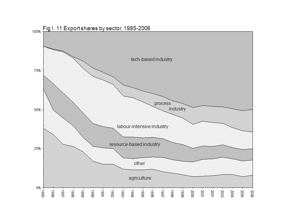 agriculture process industry tech-based industry labour-intensive industry other resource-based industry Fig I. 11 Export shares by sector, 1985-2006