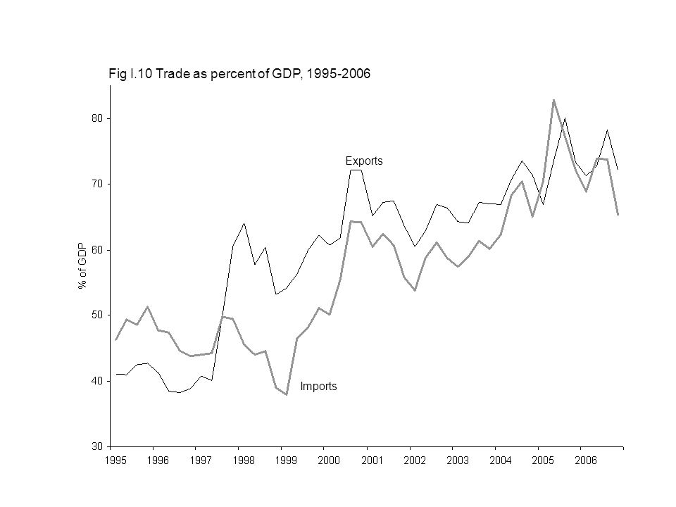 Imports Exports Fig I.10 Trade as percent of GDP,