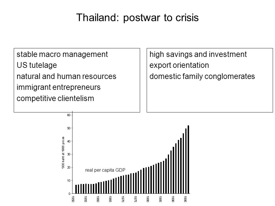 Thailand: postwar to crisis stable macro management US tutelage natural and human resources immigrant entrepreneurs competitive clientelism high savings and investment export orientation domestic family conglomerates real per capita GDP
