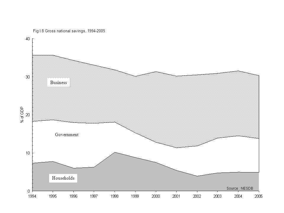 Fig I.8 Gross national savings, 1994-2005 Source : NESDB Households Government Business