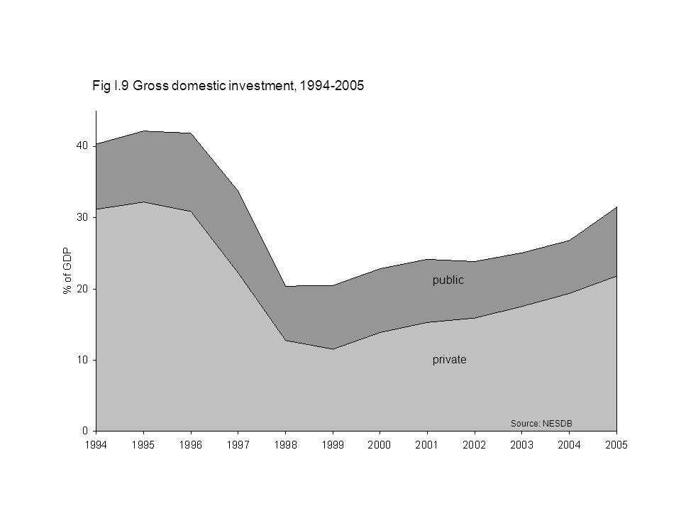 Source: NESDB Fig I.9 Gross domestic investment, 1994-2005 public private