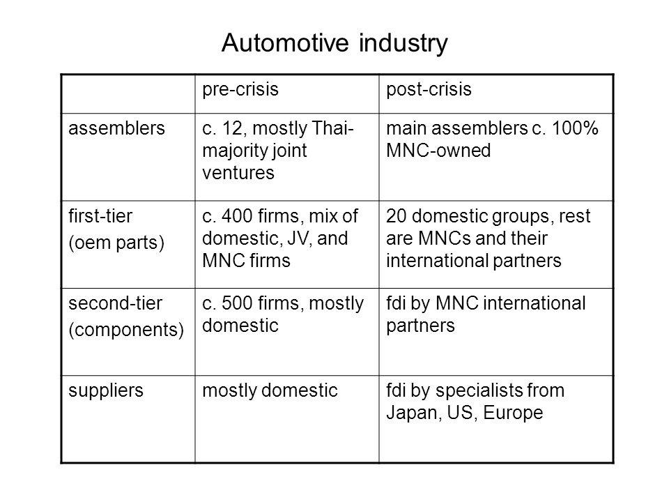 pre-crisispost-crisis assemblersc. 12, mostly Thai- majority joint ventures main assemblers c.