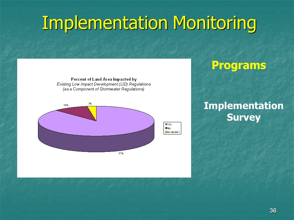 36 Implementation Monitoring Programs Implementation Survey