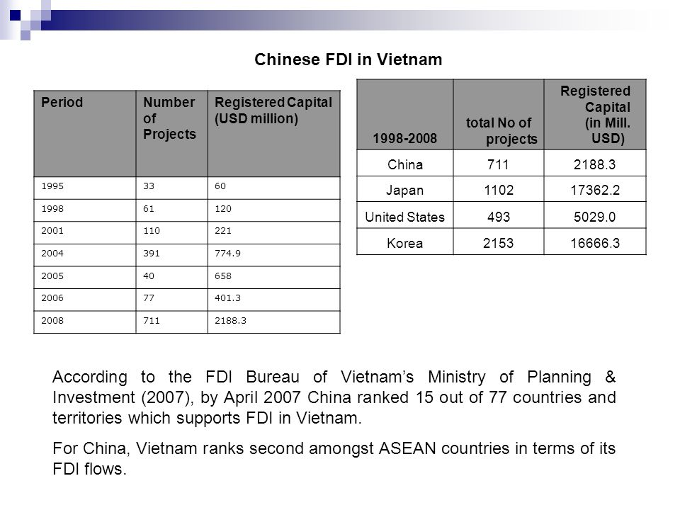 Chinese FDI in Vietnam total No of projects Registered Capital (in Mill.