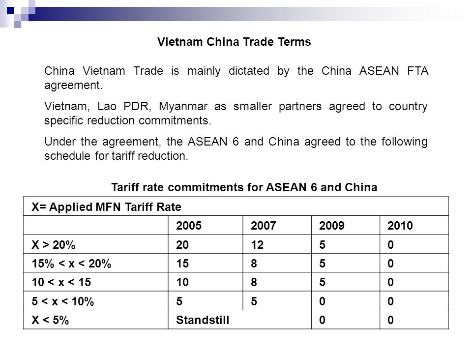 Vietnam China Trade Terms X= Applied MFN Tariff Rate X > 20% % < x < 20% < x < < x < 10% X < 5% Standstill 0 0 China Vietnam Trade is mainly dictated by the China ASEAN FTA agreement.
