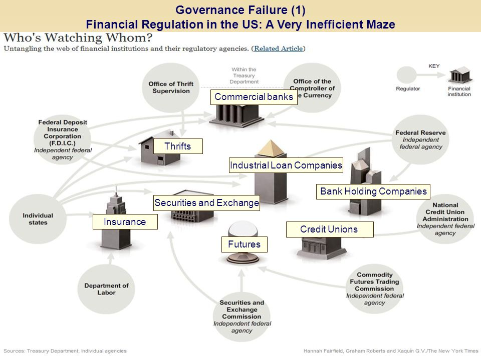 Governance Failure (1) Financial Regulation in the US: A Very Inefficient Maze Commercial banks Futures Industrial Loan Companies Thrifts Bank Holding Companies Credit Unions Insurance Securities and Exchange