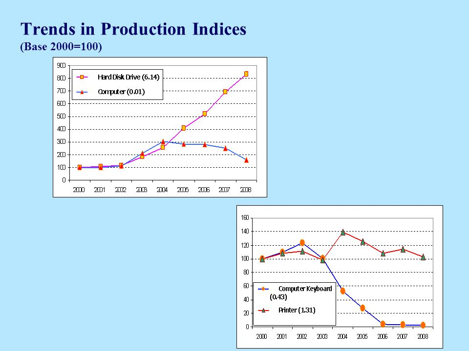 Trends in Production Indices (Base 2000=100)