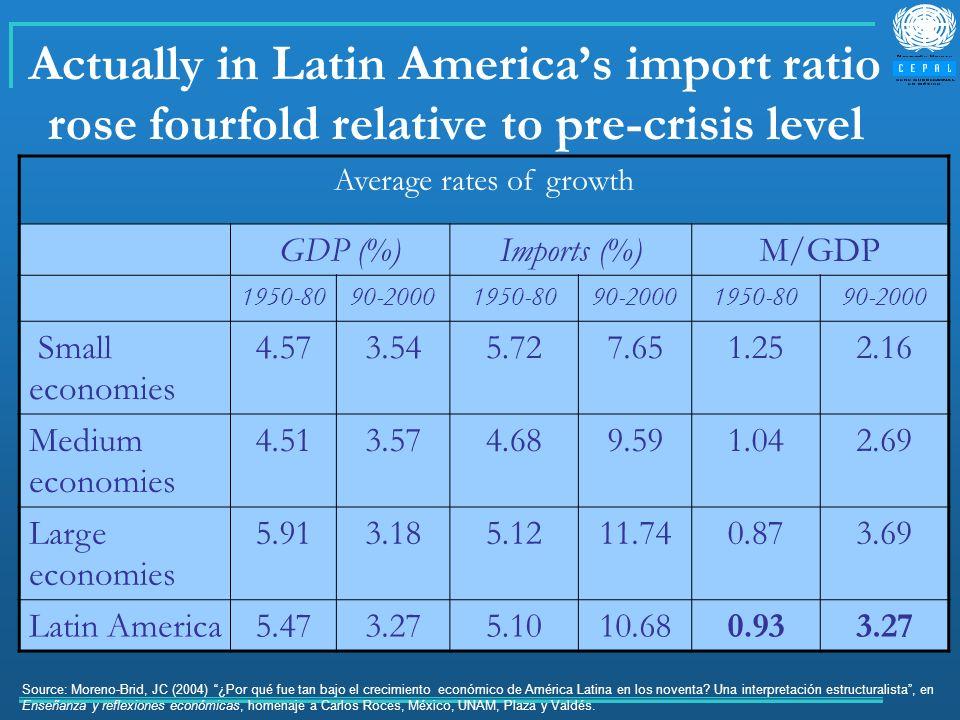 Actually in Latin Americas import ratio rose fourfold relative to pre-crisis level Average rates of growth GDP (%)Imports (%)M/GDP 1950-8090-20001950-8090-20001950-8090-2000 Small economies 4.573.545.727.651.252.16 Medium economies 4.513.574.689.591.042.69 Large economies 5.913.185.1211.740.873.69 Latin America5.473.275.1010.680.933.27 Source: Moreno-Brid, JC (2004) ¿Por qué fue tan bajo el crecimiento económico de América Latina en los noventa.